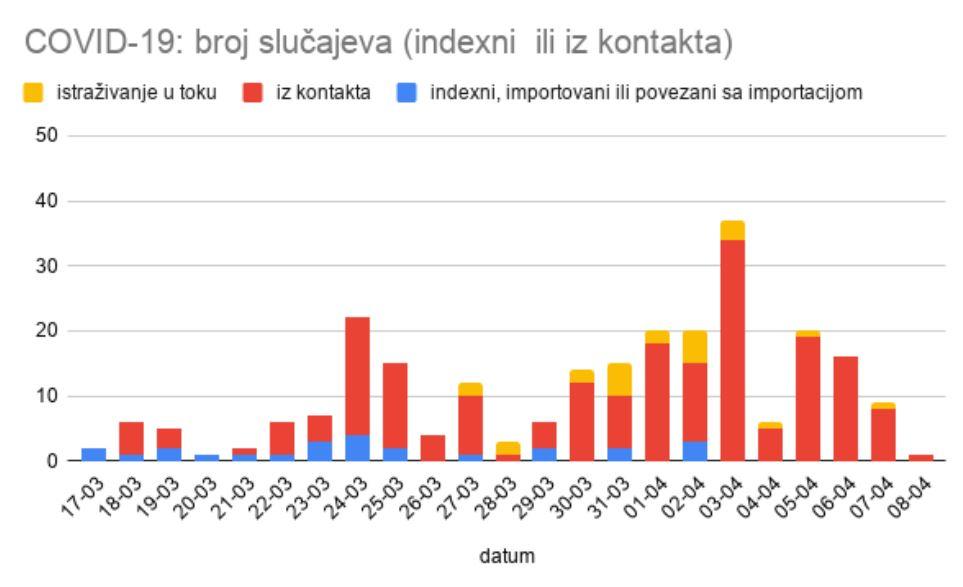 Pogledajte presjek po gradovima: Još jedna osoba u Podgorici pozitivna na koronavirus, ukupno 249 oboljelih
