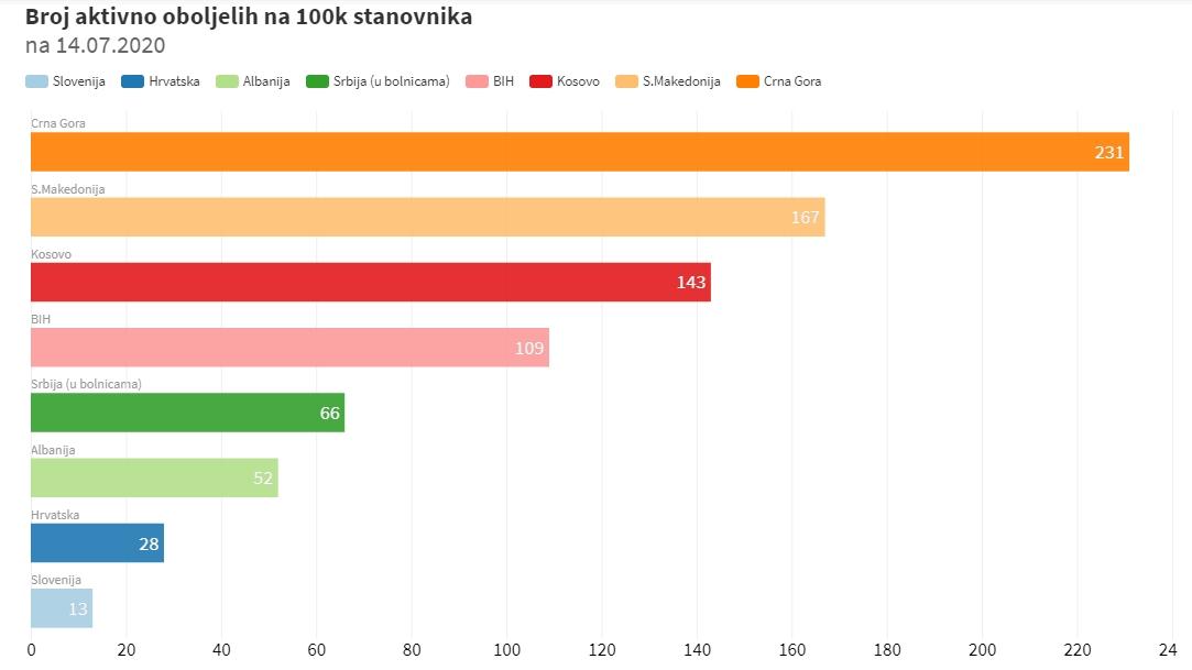 U Crnoj Gori najveći broj aktivno oboljelih na 100 hiljada stanovnika