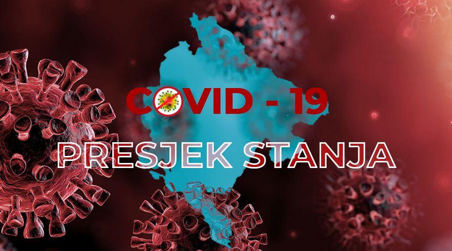 Najnoviji podaci: Još potvrđenih 14 slučajeva koronavirusa, devet u Nikšiću!