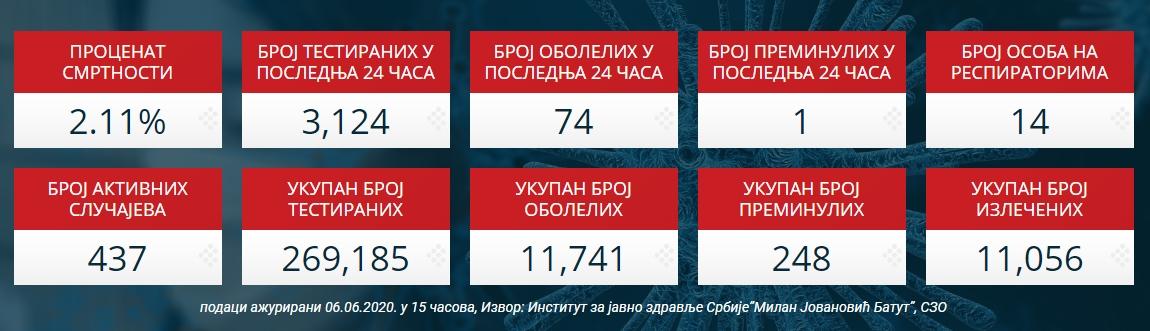 Čudo -  u Srbiji se za dan oporavilo preko četiri hiljade oboljelih!?