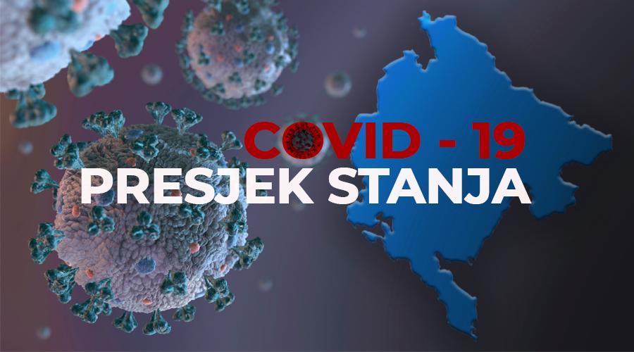 IJZ: Još 161 novopozitivni slučaj, najviše iz Podgorice!