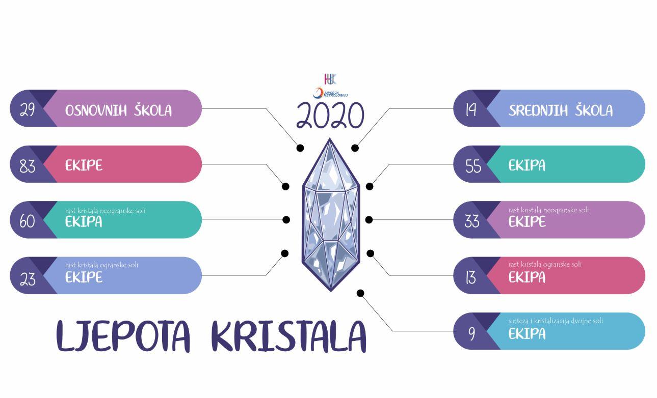 """Sjutra takmičarski dio konkursa """"Ljepota kristala 2020"""""""