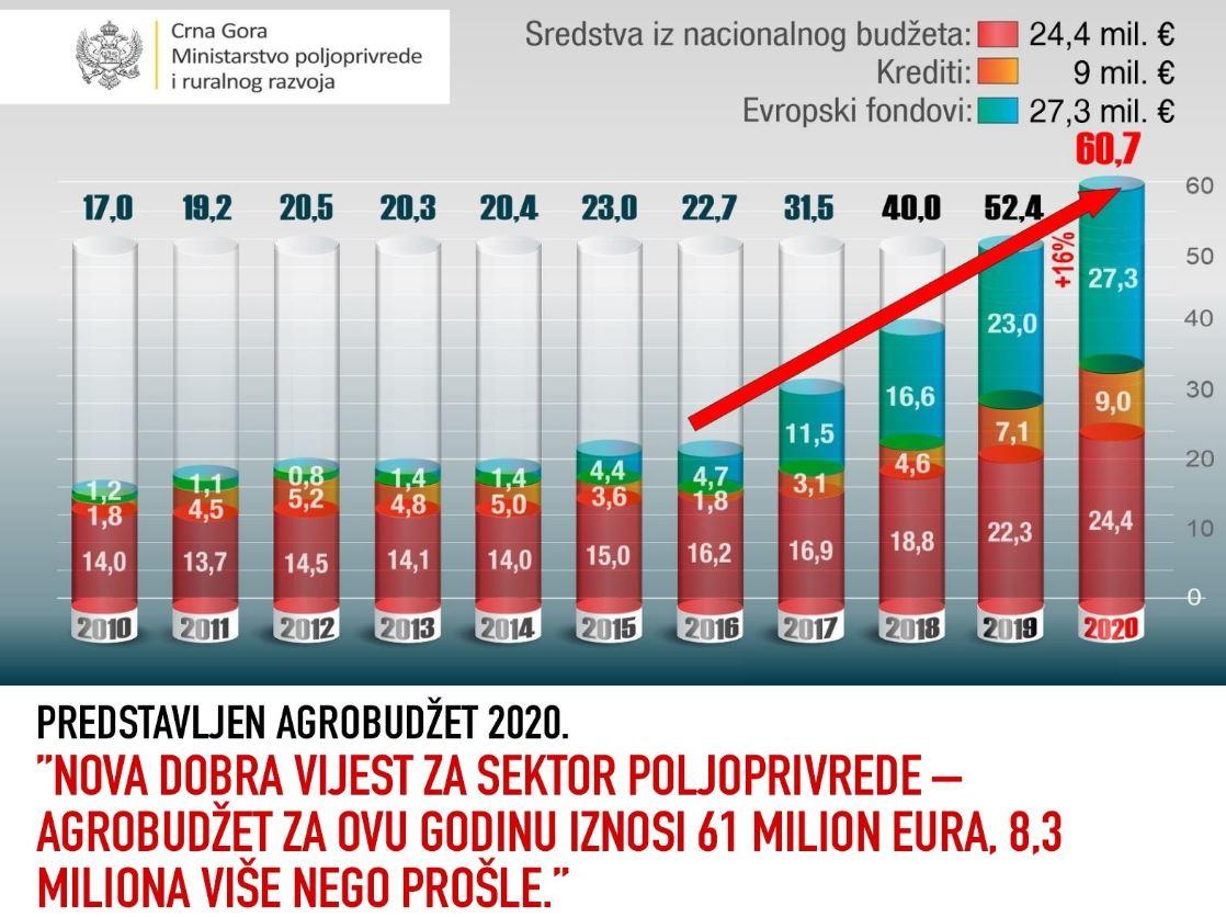 Agrobudžet za ovu godinu 61 milion eura