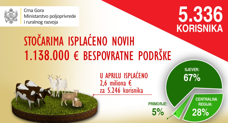 Stočarima isplaćeno novih 1.137.000 eura bespovratne podrške