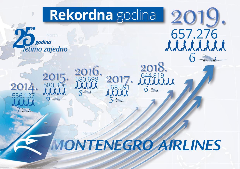 """Jubilej MA u znaku novog rekorda: """"Domaćinski smo upravljali prihodima i troškovima"""""""
