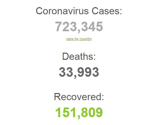 Od koronavirusa oboljelo preko 723 hiljade ljudi, preminulih gotovo 34 hiljade