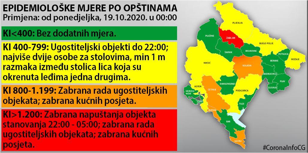 Bez zatvaranja u Podgorici, ublažavanje mjera u Nikšiću, Beranama, Andrijevici, pooštrene mjere u šest opština!