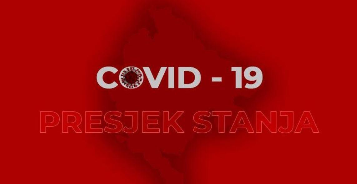 Presjek stanja u 18h: Još jedan oboljeli od koronavirusa, pod nadzorom 6.356 osoba