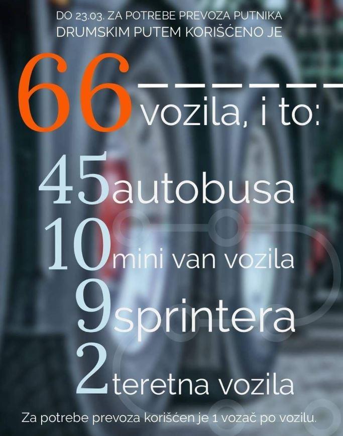 Ministarstvo saobraćaja: Kvalitetna saradnja sa crnogorskim prevoznicima