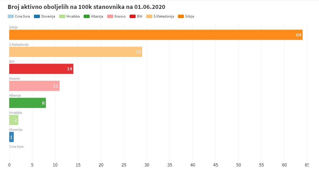 U Srbiji najveći broj aktivno oboljelih na 100 hiljada stanovnika