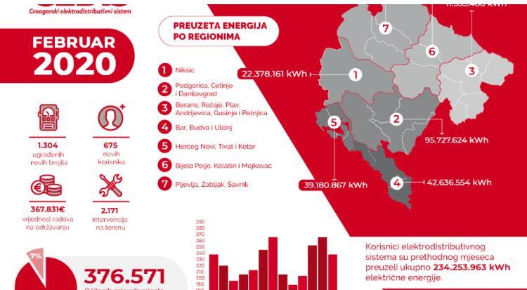 CEDIS: Održavanje mreže u februaru koštalo oko 360.000 eura