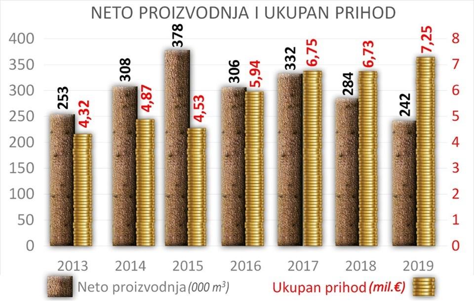 Rekordni prihodi u šumarstvu
