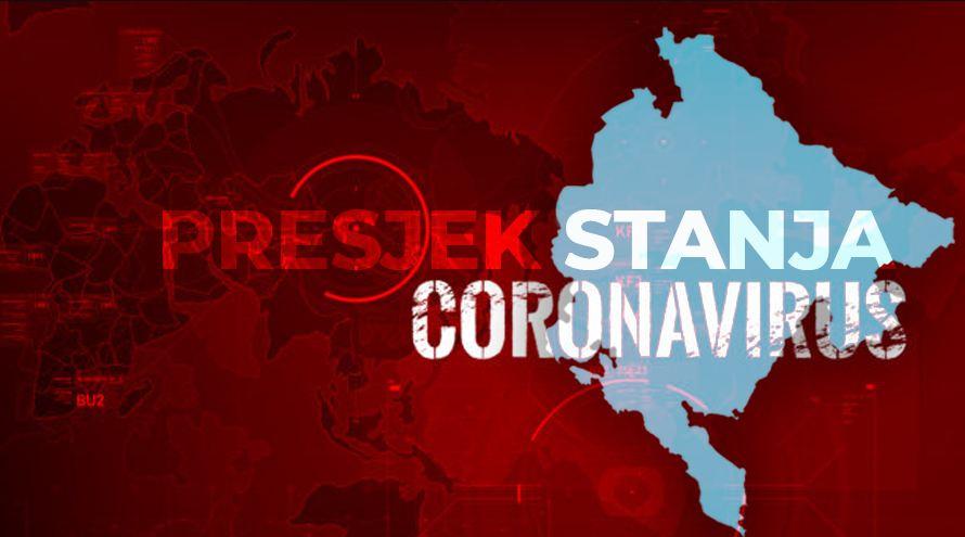 Najnoviji podaci: Tri nova slučaja koronavirusa, ukupno 252 u CG
